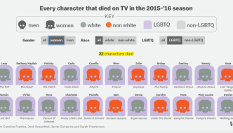 The Diversity (and Unoriginality) of Death