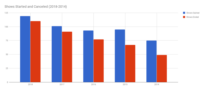 Chart showing the previous table in graph form.