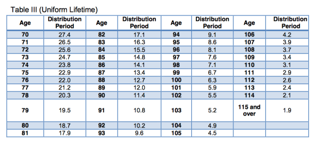 What Is The Required Minimum Distribution Table