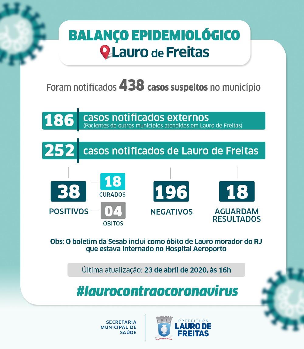 Lauro de Freitas registra nesta quinta, 38 casos de coronavírus