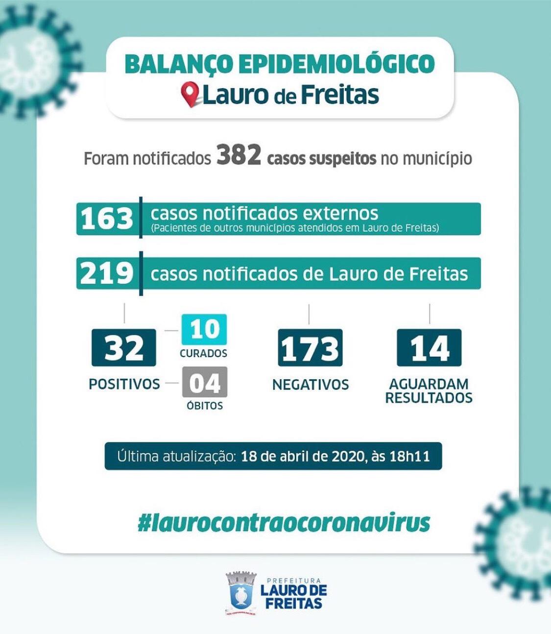 Lauro de Freitas registra 32 casos confirmados do coronavírus