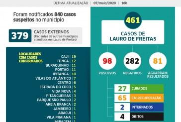 Lauro de Freitas confirma 98 casos de coronavírus; veja a distribuição dos casos por bairro