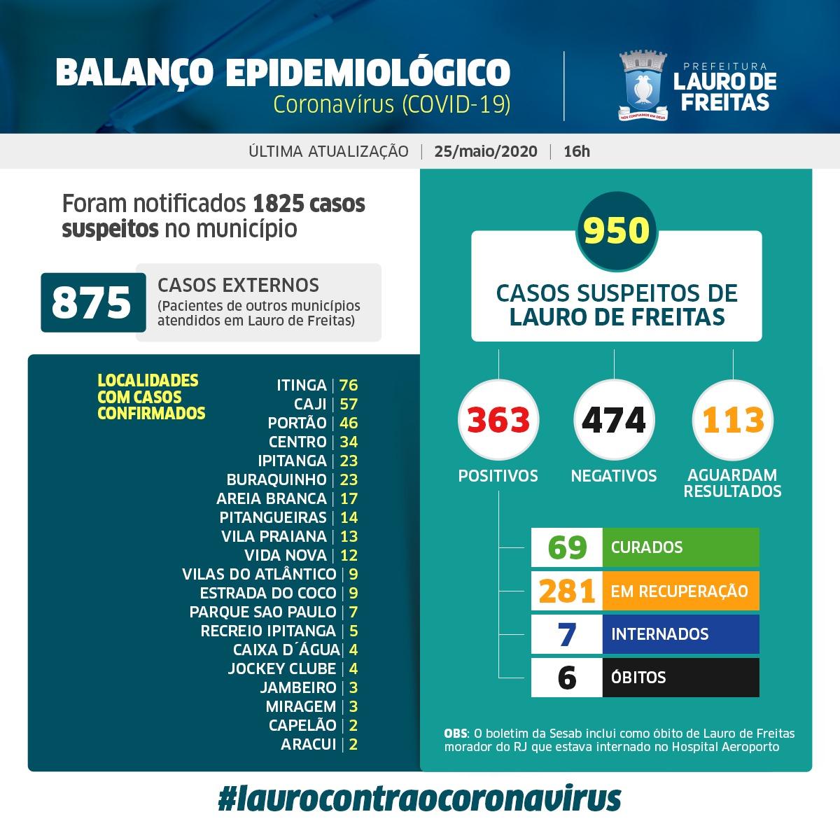 Lauro de Freitas tem 363 casos confirmados de coronavírus, e agora são 69 pacientes curados; veja os casos por bairro