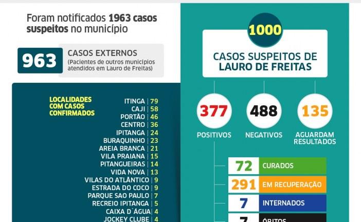 Lauro de Freitas tem 377 casos confirmados de coronavírus, e agora são 72 pacientes curados; veja os casos por bairro