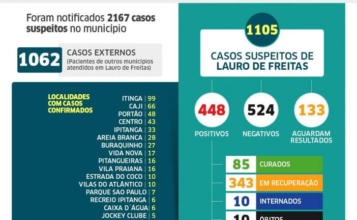 Lauro de Freitas tem 448 casos de coronavírus, com 85 pacientes curados; veja os casos por bairro