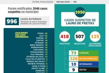 Lauro de Freitas tem 418 casos de coronavírus, com 73 pacientes curados; veja os casos por bairro