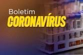 Bahia alcança 13.899 casos de coronavírus e tem 460 óbitos