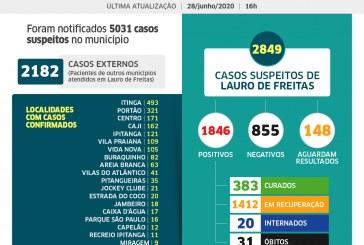 Lauro de Freitas tem 1846 casos de coronavírus, com 383 pacientes curados