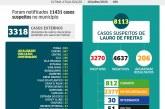 Lauro de Freitas registra 3270 casos do coronavírus com 812 curados