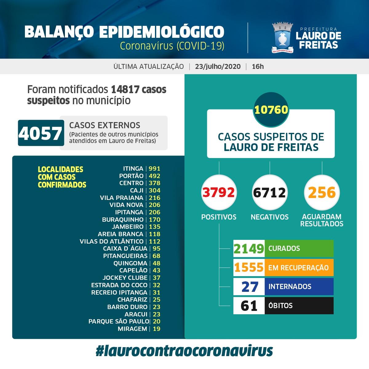 Lauro de Freitas tem hoje 3.792 casos da Covid-19, sendo que desses, 2.149 pessoas já estão curadas