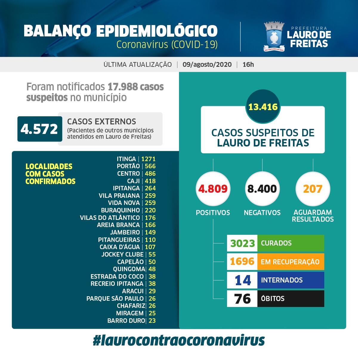 Lauro de Freitas em 4.809 casos positivos da Covid-19, com 3.023 pessoas já curadas