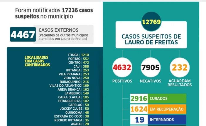 Lauro de Freitas registra 4.632 casos da Covid-19. Desses, 2.916 pessoas já estão curadas