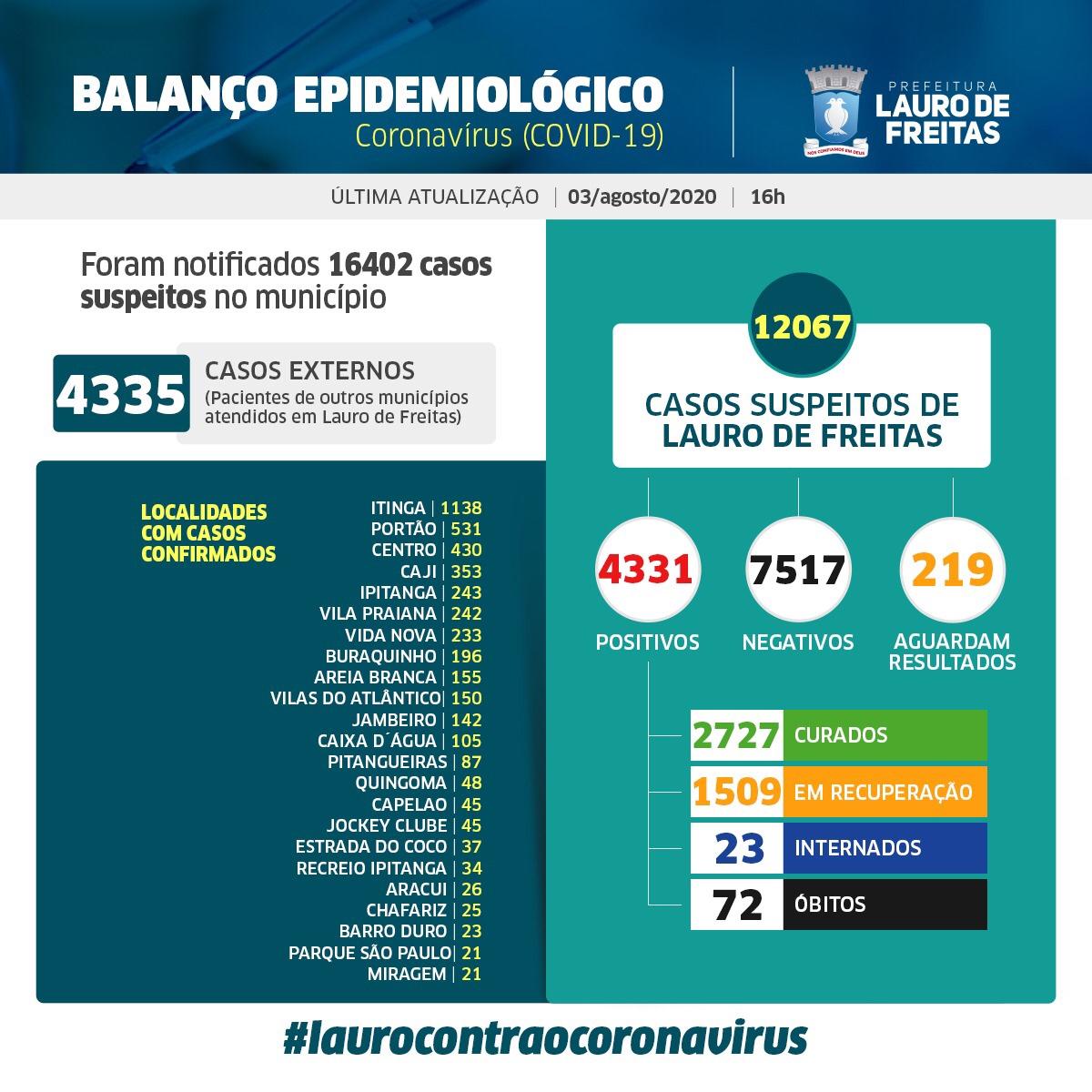 Lauro de Freitas tem hoje 4.331 casos da Covid-19, sendo que desses, 2.727 pessoas já estão curadas.