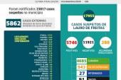 Lauro de Freitas tem 5.746 casos da Covid-19, com 4.685 pessoas já curadas e 91 vidas perdidas