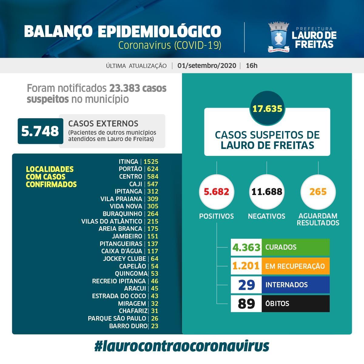 Lauro de Freitas tem 5.682 casos da Covid-19, sendo que desses, 4.363 pessoas já estão curadas