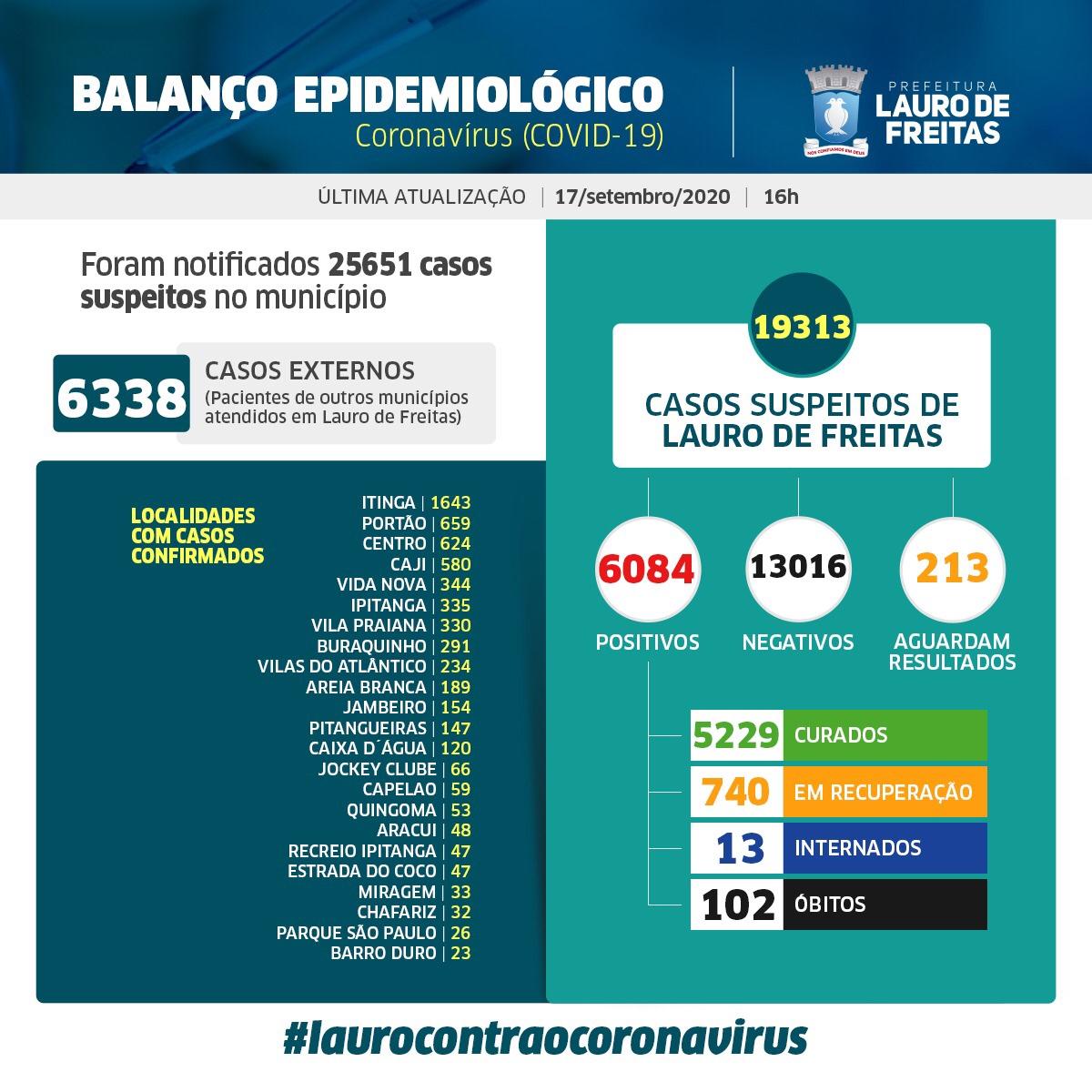 Lauro de Freitas tem 6.084 casos da Covid 19, com 5.229 pessoas já curadas