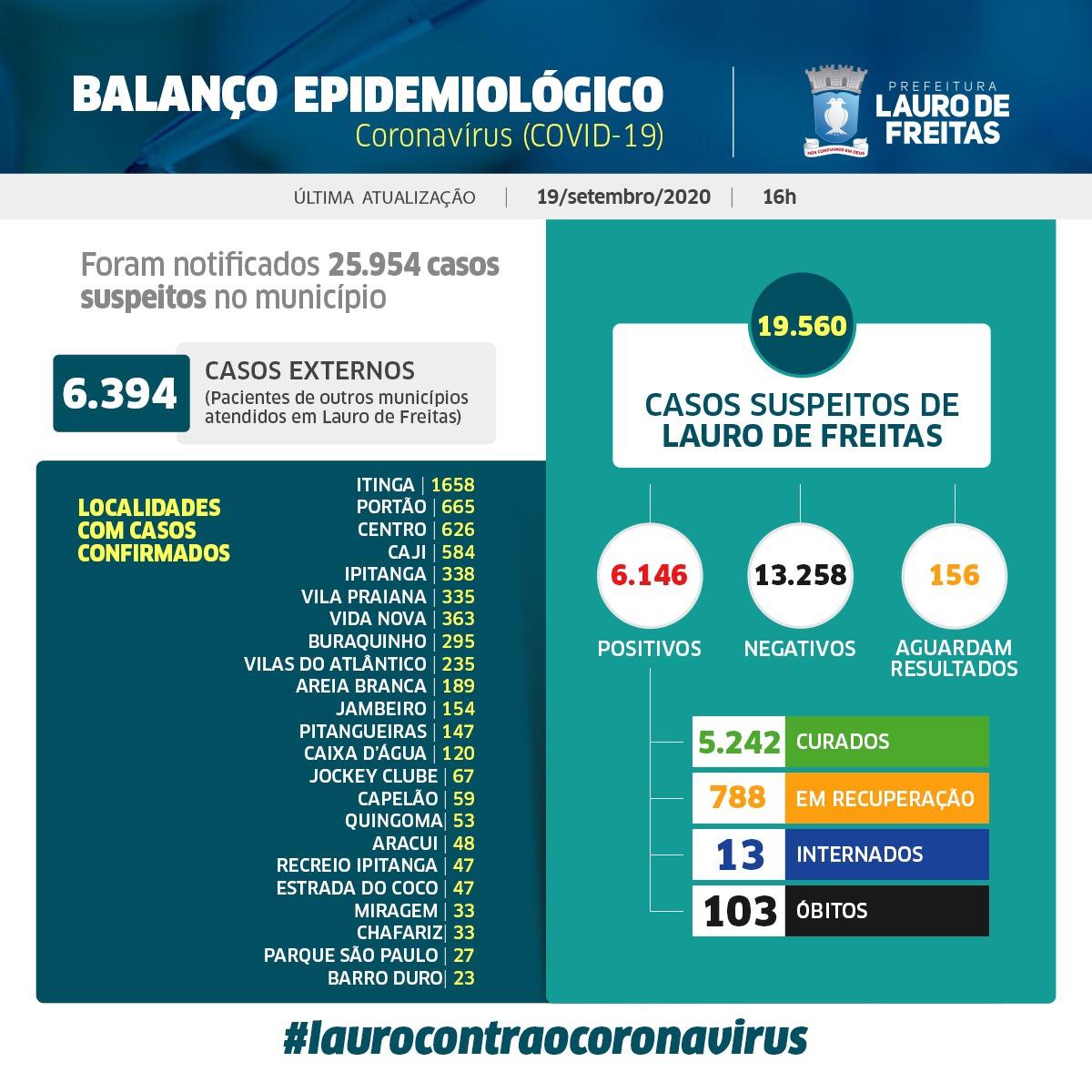 Lauro de Freitas registra 6.146 casos da Covid-19, com 5.242 pessoas já curadas