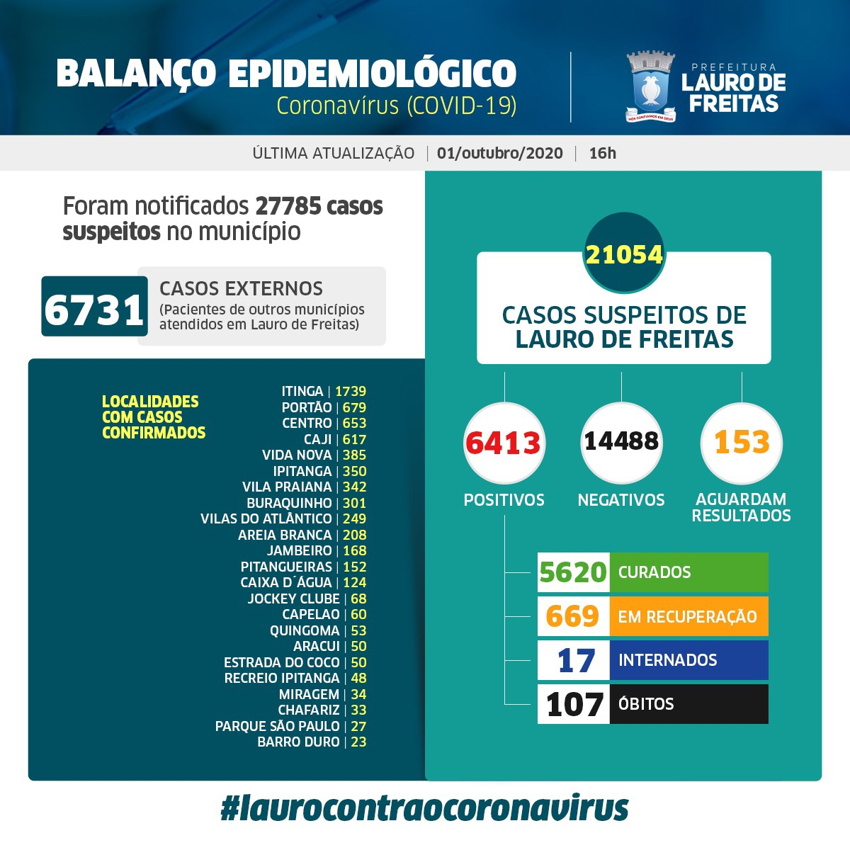 Lauro de Freitas registra 6.413 casos da Covid-19 com 5.620 pessoas curadas e 107 óbitos