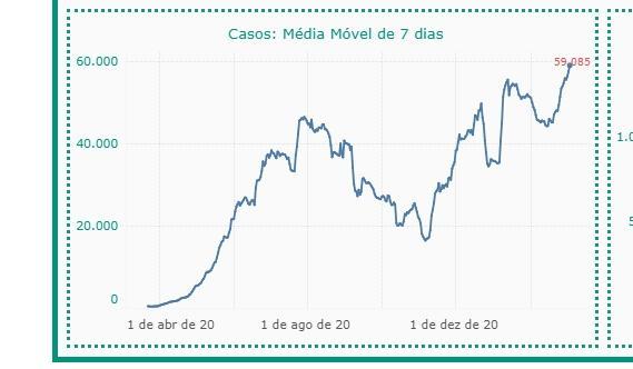 Brasil fecha a sexta-feira com 1800 novas mortes por Covid-19; mais de 75 mil casos foram adicionados