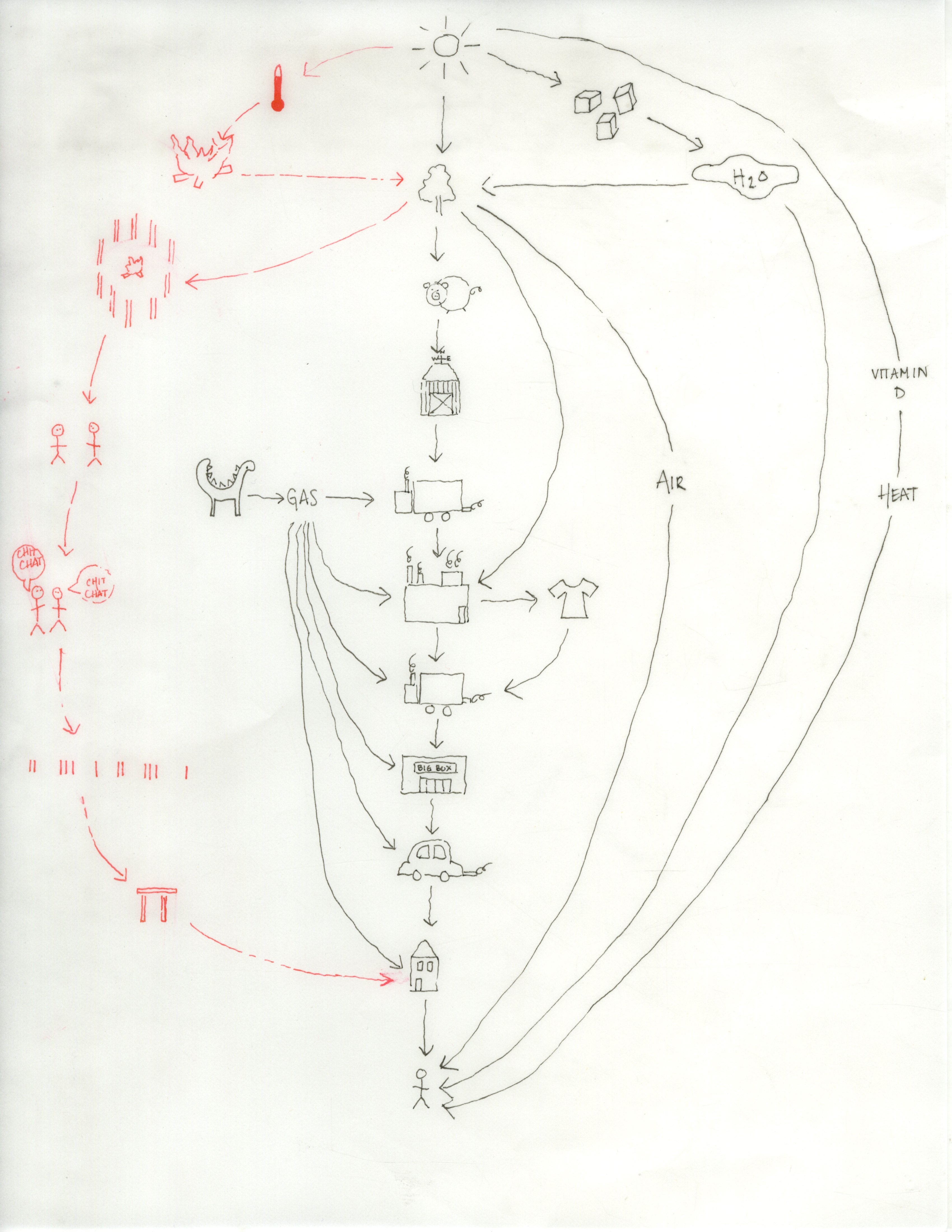 Sun Energy System Diagram