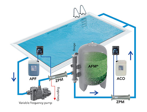 DAISY filter circulation for private pools