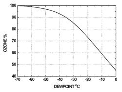 Air Drier Chart CORONA DISCHARGE