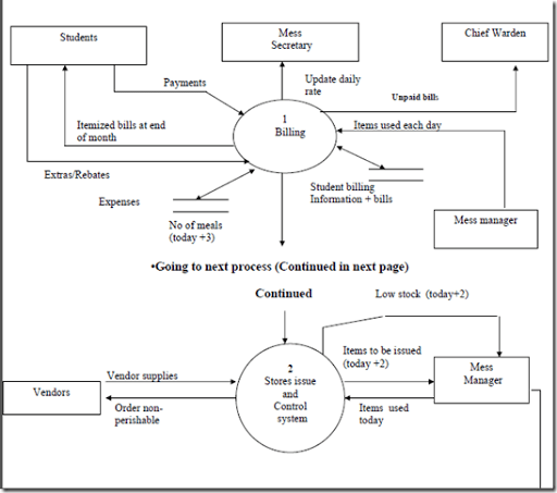 Data flow diagram for hostel management system database design 20190204