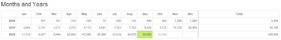Blog Stats.PNG