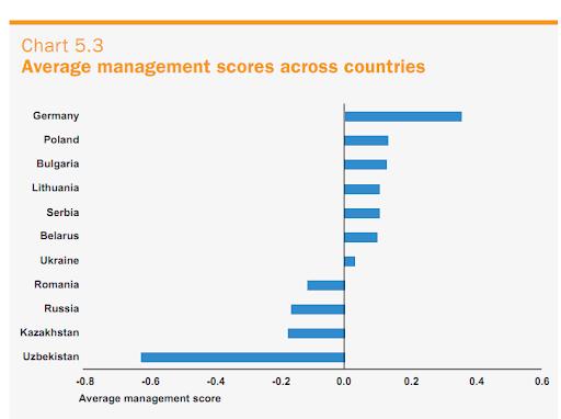 Почему американский менеджмент доминирует в мире?