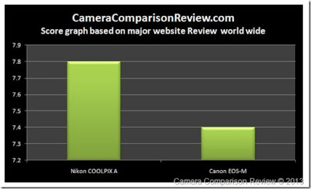 Website-Nikon-A-vs-EOS-M