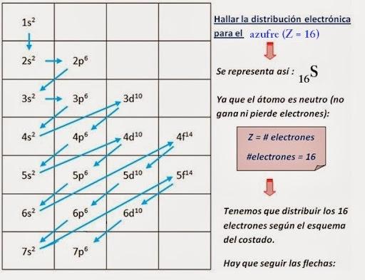 Distribucin electrnica y tabla peridica unidad didctica qumica distribucion electronica ejercicio urtaz Gallery