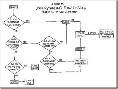 Flow chart flow chart