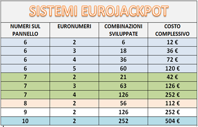 EURO JACKPOT SISTEMI