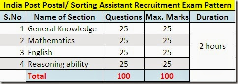 India Post Postal/ Sorting Assistants Exam Pattern ...