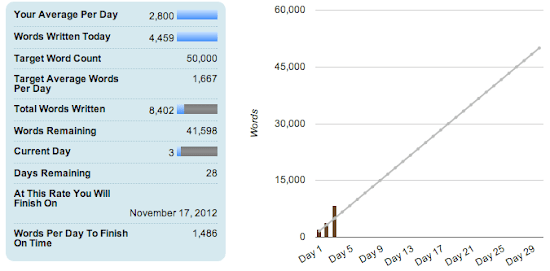 NaNoWriMo Day 3 - Session 2.png