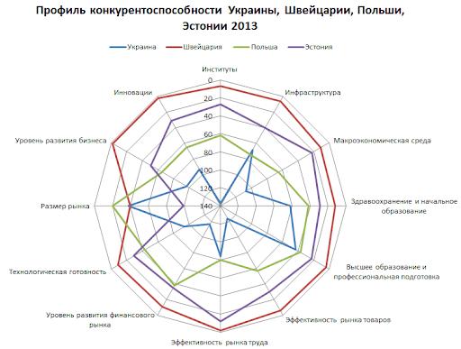 конкурентоспособность Украины 2013