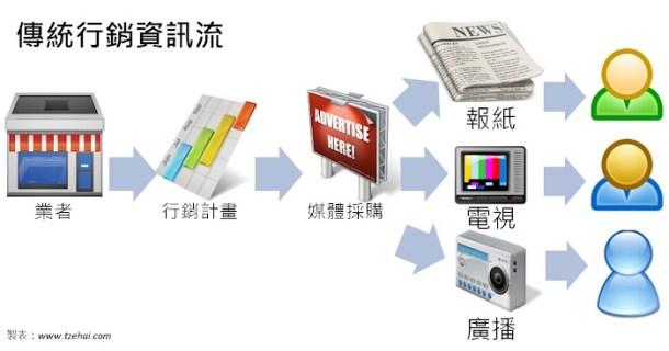傳統行銷資訊流By tzehai.jpg