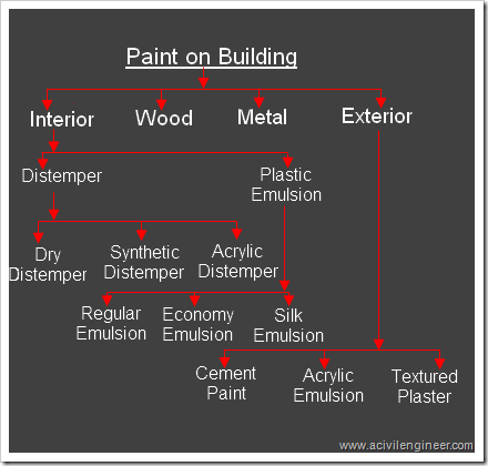 different types of paints used in building construction m2ukblog. Black Bedroom Furniture Sets. Home Design Ideas