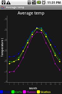 ChartDroid Demo screenshot 1