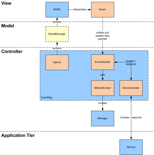 Mate Framework