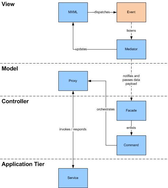 PureMVC Framework