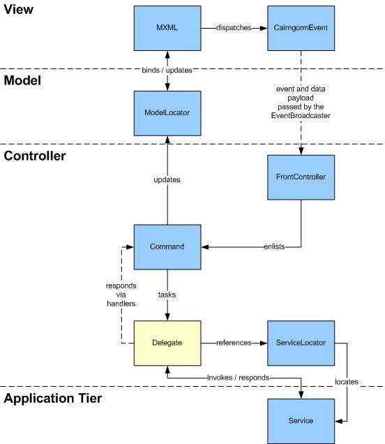 Cairngorm Framework