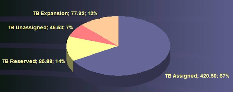 Storage Capacity Pie Chart
