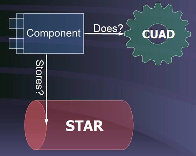 Component Activity Diagram