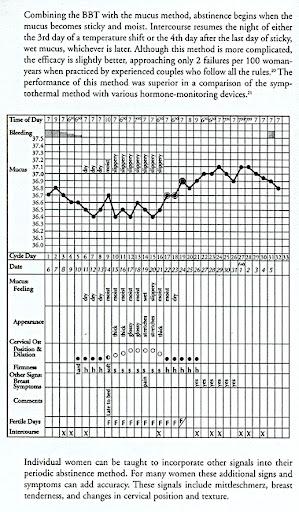 Cycle chart