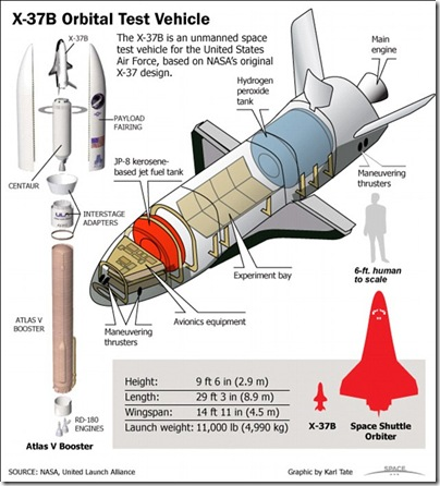 Datos del X-37B y comparación de tamaño con el Transbordador espacial