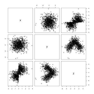 3d scatter plot
