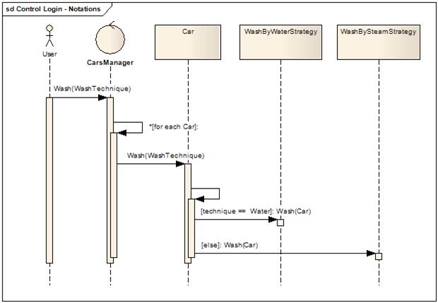 Design Codes: UML Sequence Diagram: Interaction Fragment