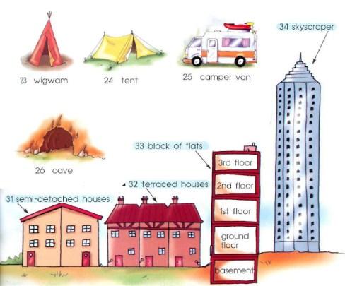 wigwam ، خيمة ، الكارافان ، الكهف شبه منفصلة منزل ، المنازل المتلاصقة ، كتلة من الشقق: الطابق السفلي ، الطابق الأرضي ، الطابق 1st ،، الطابق 2nd ، الطابق 3rd ، (شقق) ناطحة سحاب