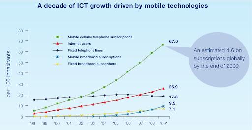 MobileMarketshare2009.jpg